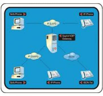 HST SaphirVoiP (VoIPStack) je Kanal